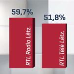 Plurimedia 2017 : quand les médias analysent les résultats d'audience